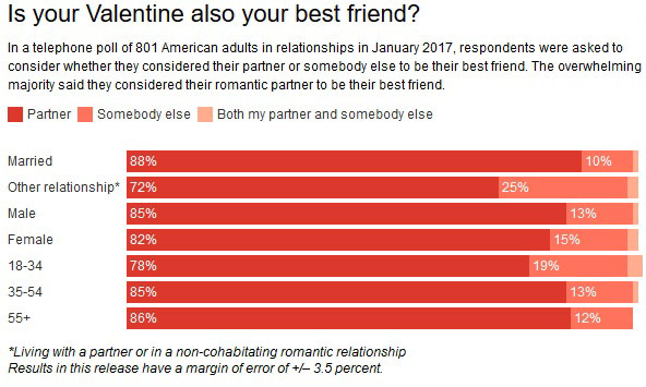 best friend love poll