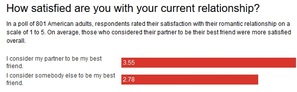satisfied couples poll